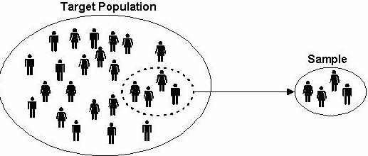 Pengertian Populasi dan Sampel Dalam Matematika