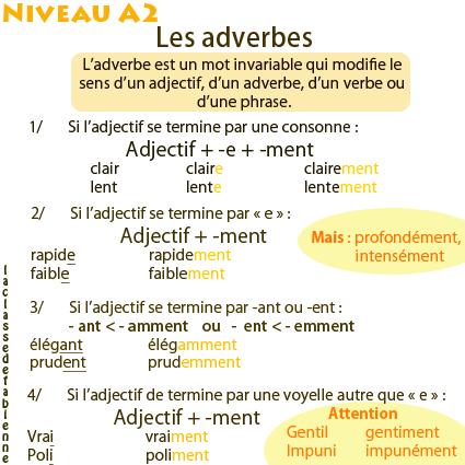 Przysłówek - gramatyka 4 - Francuski przy kawie