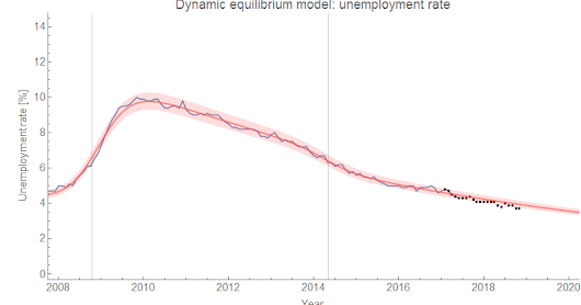 Unemployment: forecasts and reality