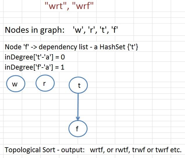 Julia S Coding Blog Practice Makes Perfect Leetcode 269