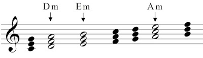 The minor chords in the key of C-Major