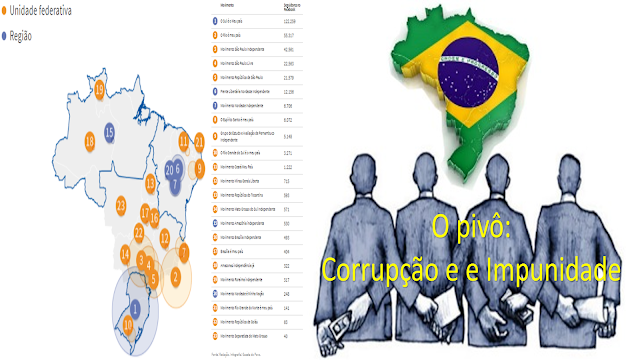 O Brasil rumo à divisão