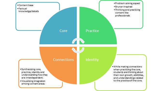 parallel curriculum model