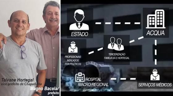 Denúncia sobre desvios na saúde pública do MA envolve Talvane Hortegal