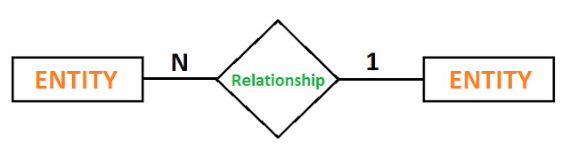 er diagram relationship many to one