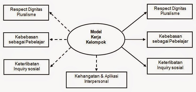 Model Kerja Kelompok (Group Investigation)