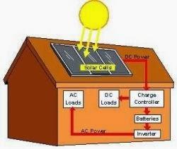 Proses penghasilan elektri dari tenaga solar dengan menggunakan solar panel