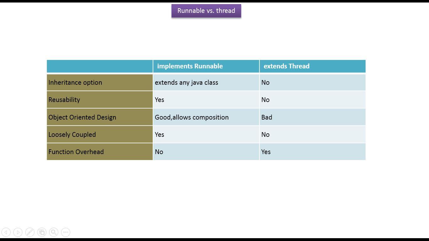 Java ee java tutorial java threads thread vs runnablev1 java tutorial java threads thread vs runnablev1 baditri Gallery