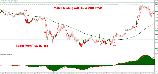 MACD Trading with 15 & 200 LWMA
