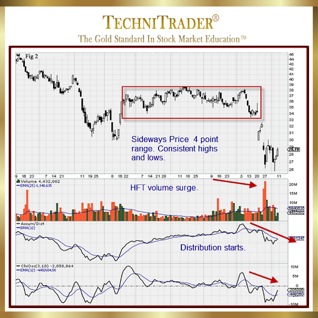 full chart example showing sideways pattern with 4 points range of high and lows, hft volume surge, and where distribution starts - technitrader