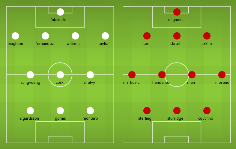 Possible Line-ups Swansea City vs Liverpool
