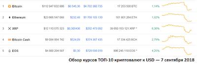 Обзор курсов ТОП-10 криптовалют к USD — 7 сентября 2018