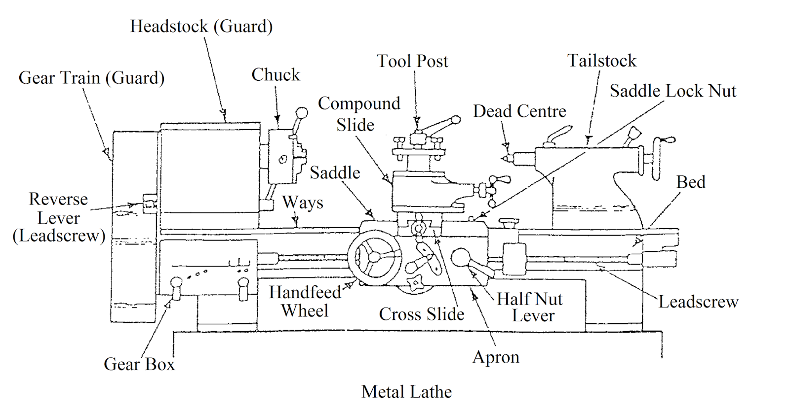 medium resolution of about the lathe introduction of centre lathe