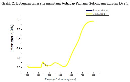 grafik transmitansi terhadap panjang gelombang pada larutan dye 1