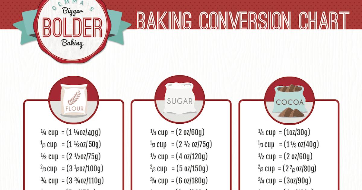 Baking Conversion Nairobi Kitchen