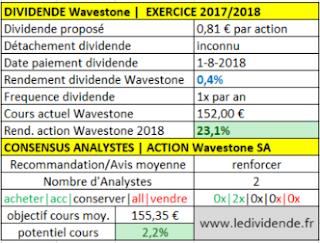 wavestone sa dividende exercice 2017