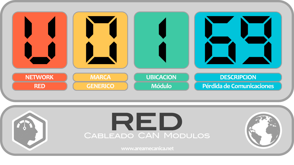 CODIGOS DE FALLA (U0100-U01FF) RED | OBD2 | DTC