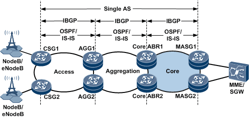 Deploying routing protocols for the intra-AS seamless MPLS