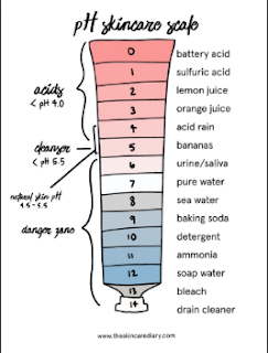 Cân bằng độ pH của da