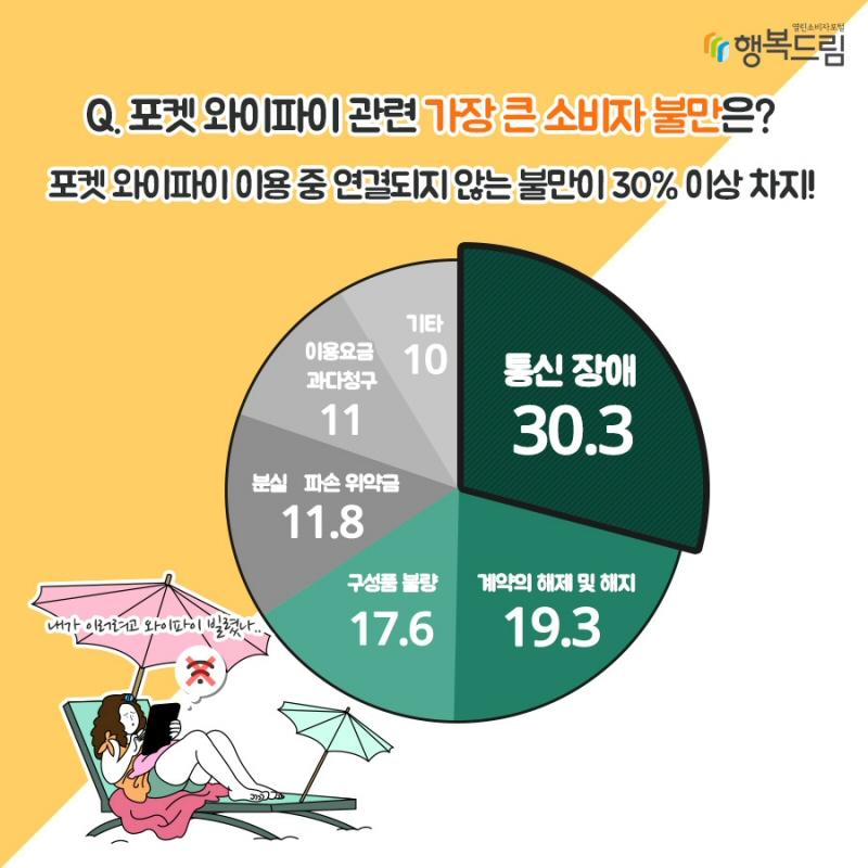 해외용 포켓 와이파이 관련 소비자상담 119건 분석 결과 발표