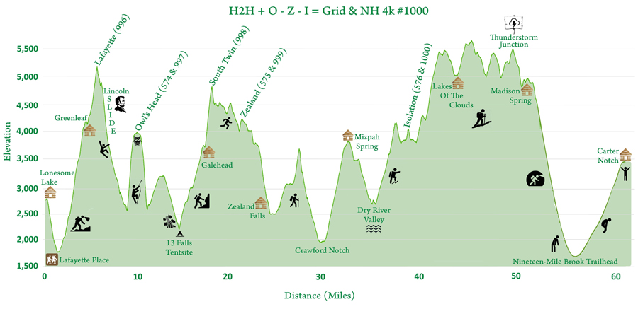 Map Of New England 4000 Footers.Hiking In The White Mountains And Adirondacks Elevation Profiles