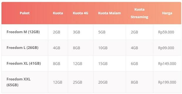 Paket Internet INDOSAT IM3 Freedom Combo Terbaru 2019