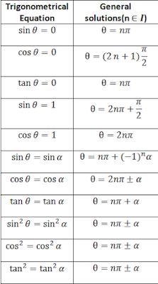 General solutions of Trigonometrical Equations
