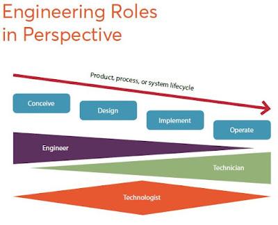 Engineering roles in perspective