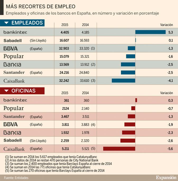 Bankinter y sabadell los nicos bancos que crearon for Oficina de empleo sabadell