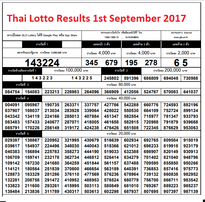 thai lotto chart 2016: Thai lottery results chart 1st september 2017 thailand news