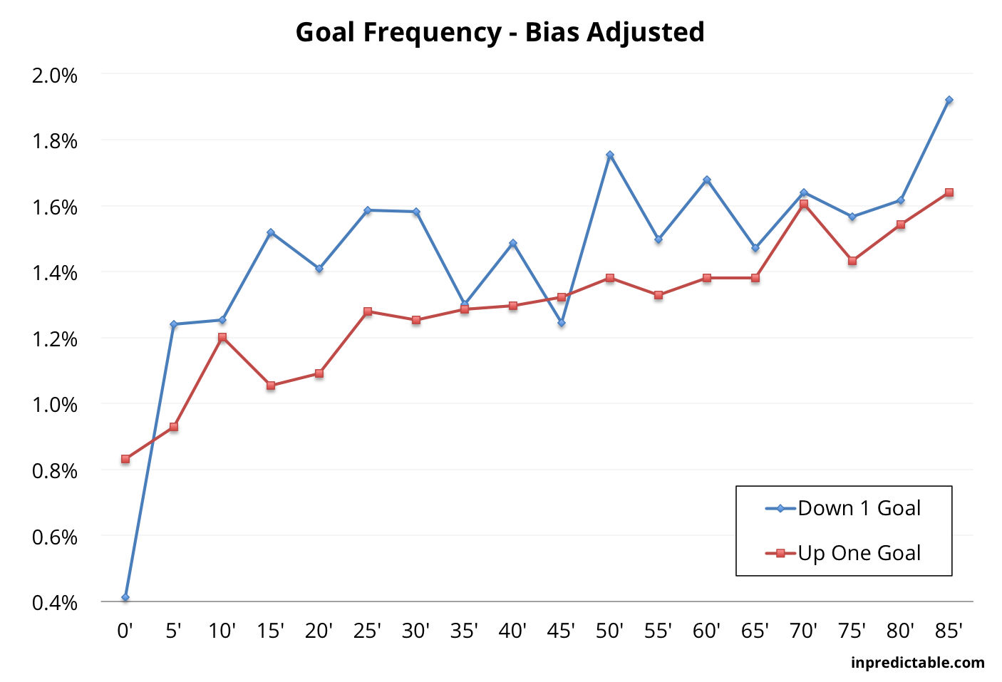 inpredictable: How to improve your chances of scoring a goal in soccer? Concede one first.