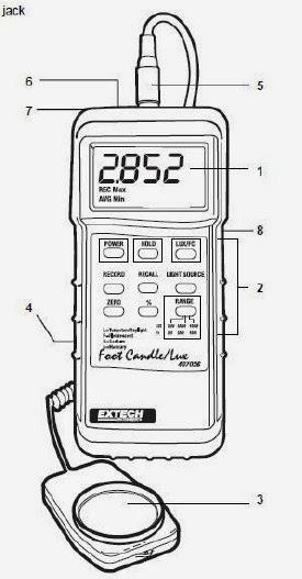 คู่มือ เครื่องมือวัด: คู่มือเครื่องวัดแสง รุ่น 407026