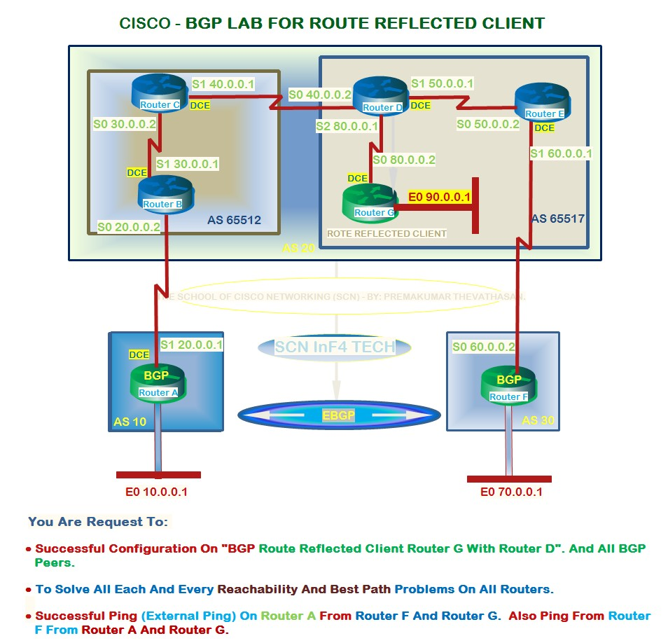 Networking Security: CISCO – BGP LAB FOR ROUTE REFLECTORS