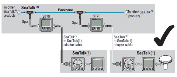 Boat Projects Beginners Guide To Raymarine S Seatalk And