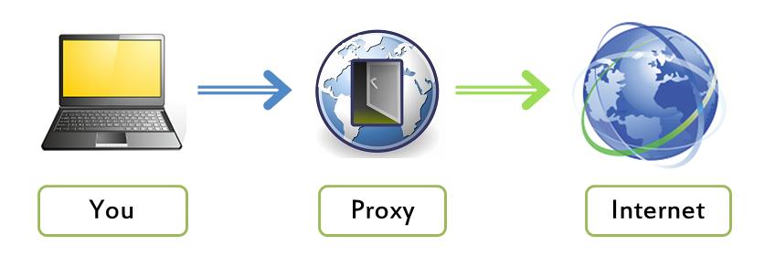 Proxy list brazil fast