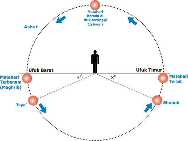 Syarat Wajib, Syarat Sah, dan Rukun Sholat 5 Waktu yang Wajib Diperhatikan