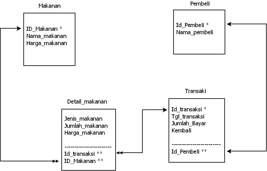 Contoh Flowchart Erd Diagram Konteks Diagram Dfd Level 0 Level 1