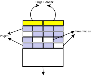 Page File