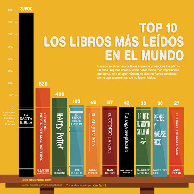 Los 10 libros más leídos