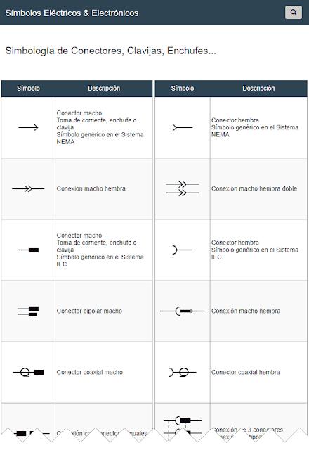 Simbología de Conectores, Clavijas, Enchufes...