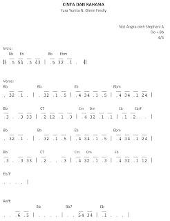 not angka dan chord cinta dan rahasia