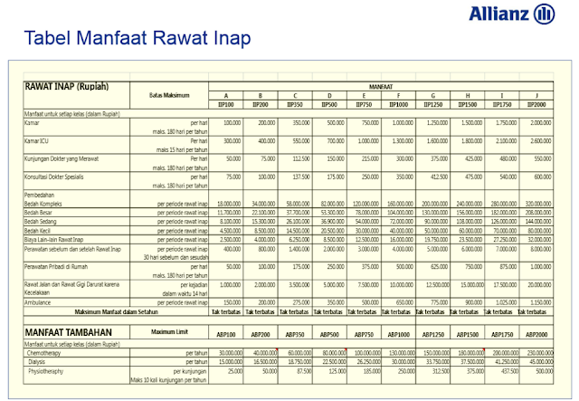 Tabel Manfaat Rawat Inap Asuransi Kesehatan Hospital and Surgical Care + Allianz
