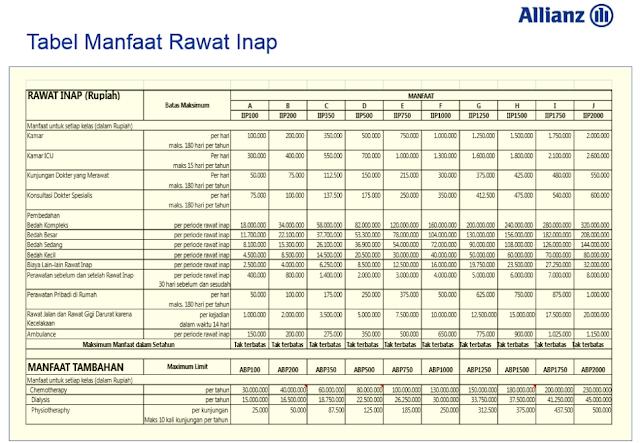 Tabel Manfaat Rawat Inap Asuransi Kesehatan Hospital and Surgical Care + Allianz