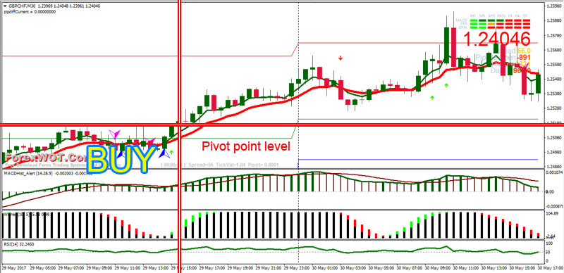 Best H1 Forex Pivot Points Levels Trading Strategy Based on