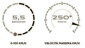 Jaguar F-PACE motore benzina 3.0 380 cv scheda tecnica