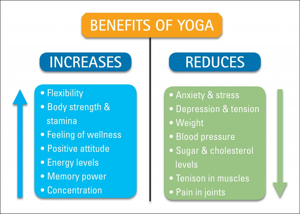 Yoga In Daily Life Do Yoga Daily Because Without Health Everything Is Nothing
