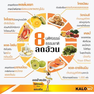 Kalow แกลโล อาหารเสริมลดน้ำหนัก