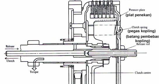 Djblackersz: Cara Kerja Kopling Mekanis