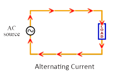 alternating current. alternating current (ac), is associate in nursing electrical throughout that the flow of charge periodically reverses direction,