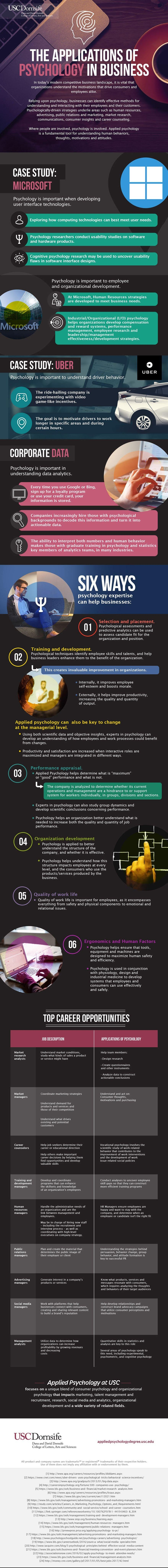 The Application of Psychology in Business #Infographic
